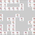 Soi cầu lô chạy xsmb ngày 23/9/2019 – Phân tích thống kê kqxsmb hôm nay