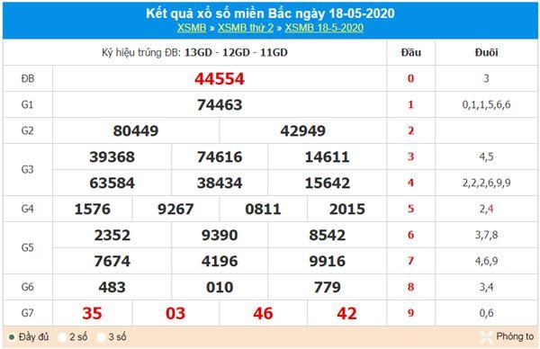 Soi cầu XSMB 19/5/2020, chốt KQXS miền Bắc chuẩn nhất