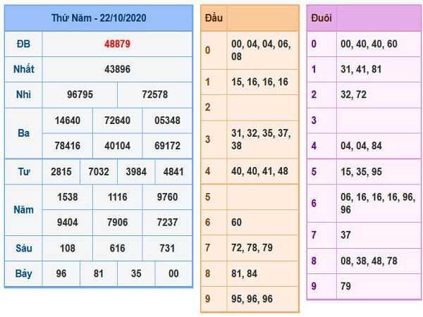 Tổng hợp soi cầu KQXSMB ngày 23/10/2020- xổ số miền bắc
