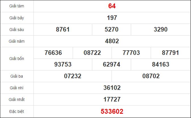 Quay thử xổ số Tiền Giang ngày 8/11/2020