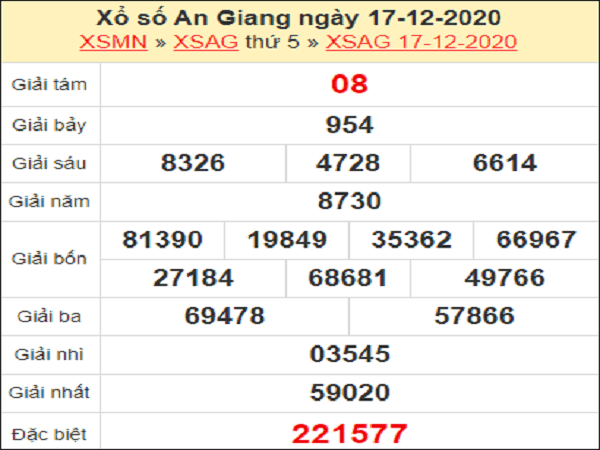 Soi cầu KQXSAG ngày 24/12/2020- xổ số an giang cùng chuyên gia