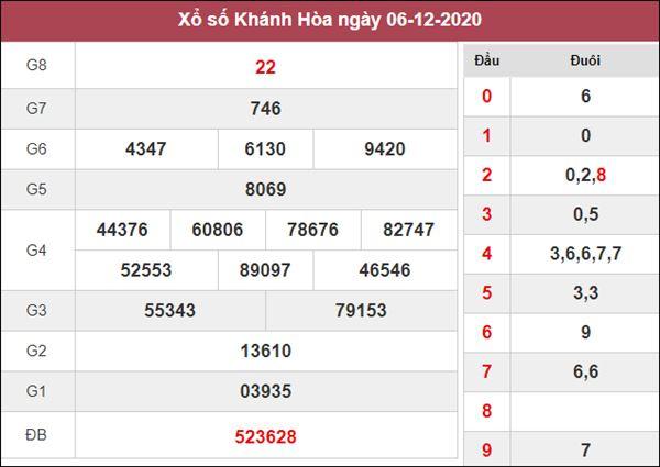 Soi cầu XSKH 9/12/2020 tham khảo cặp số đẹp Khánh Hòa thứ 4