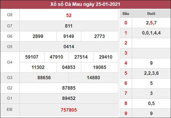 Soi cầu XSCM 1/2/2021 chốt bạch thủ lô Cà Mau siêu chuẩn