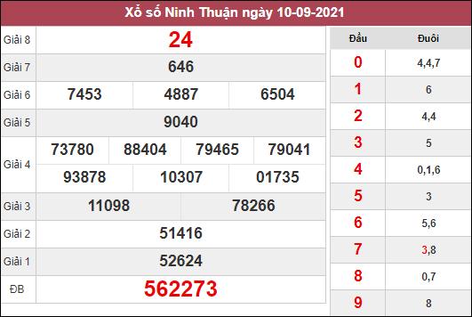 Soi cầu XSNT ngày 17/9/2021 dựa trên kết quả kì trước