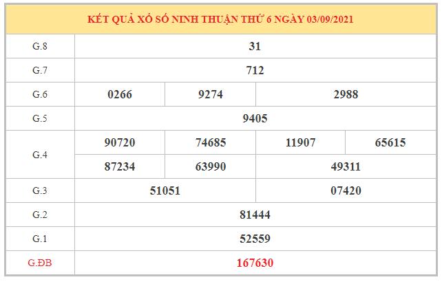Soi cầu XSNT 10/9/2021 dựa trên kết quả kì trước